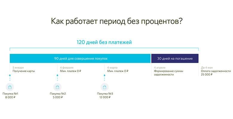 Кредитные карты банка открытие с льготным периодом 120 дней