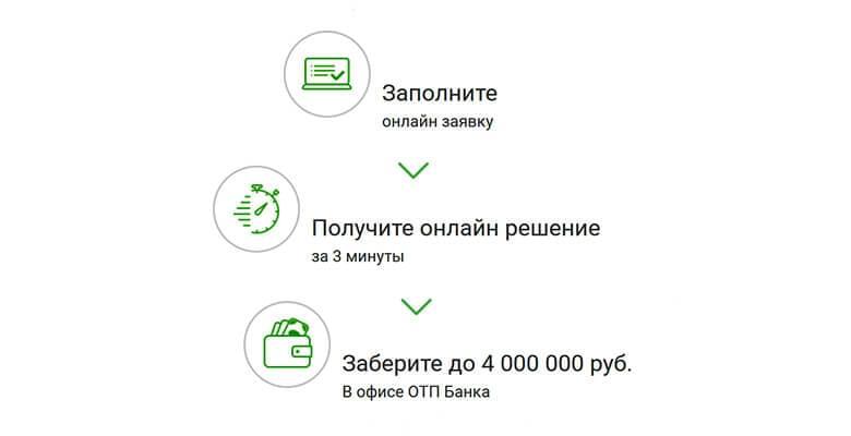 подать заявку на кредит наличными в отп банк тинькофф как досрочно погасить кредит
